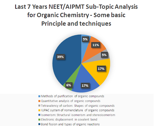 Last 7 Years NEET AIPMT Sub-Topic wise Weightage Analysis for Organic Chemistry