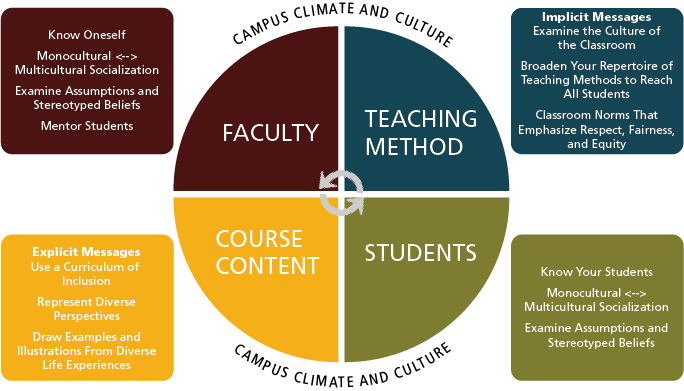 teaching in diverse classroom