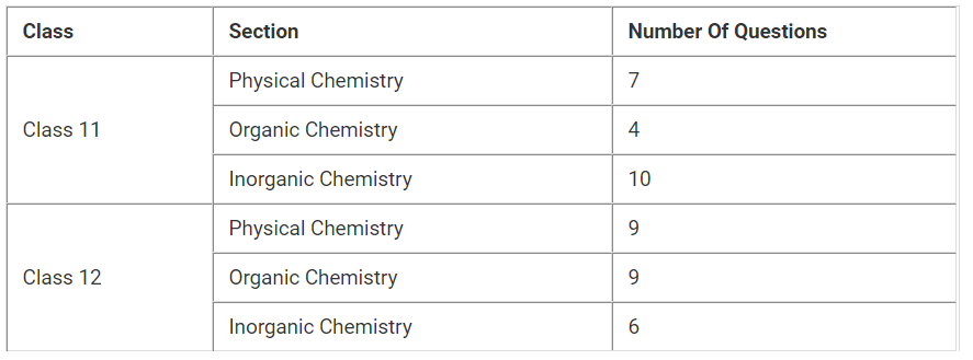 NEET 2020 Chemistry Chapter-wise Weightage, NEET Chemistry Weightage