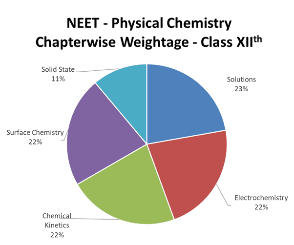 Class XII Physical Chemistry chapters as per the NEET exam