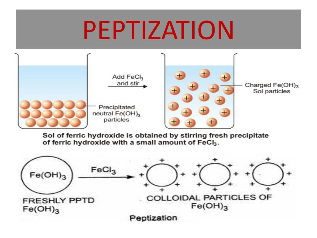 Peptization and Charge on Colloidal Particles