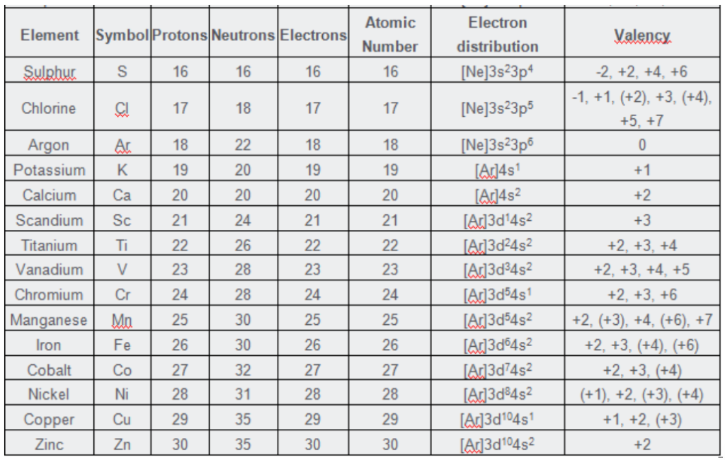 valency of the first 30 elements